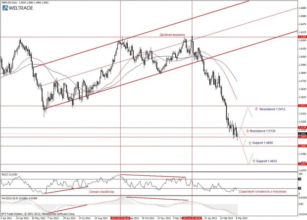 Прогноз по GBP/USD на неделю (11.03.13 - 15.03.13) - дневной график (D1)