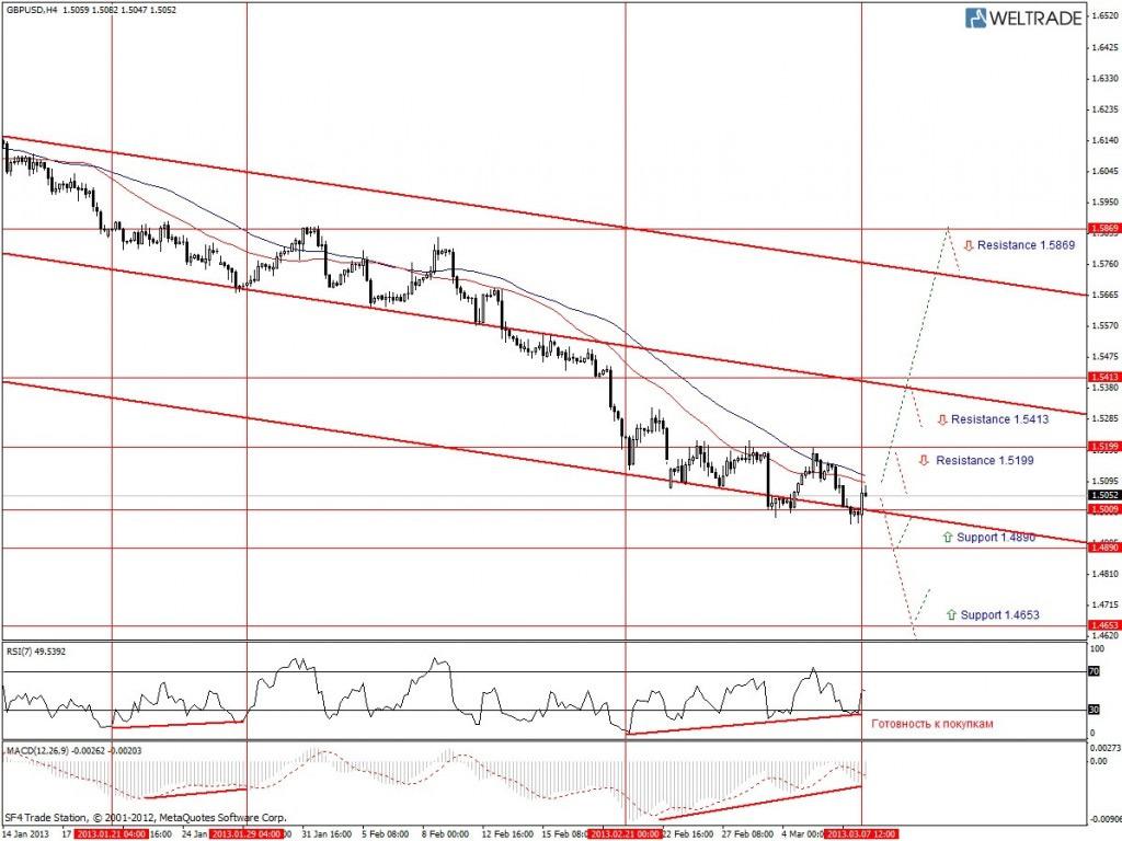 Прогноз по GBP/USD на неделю (11.03.13 - 15.03.13) - четырех часовой график (H4)