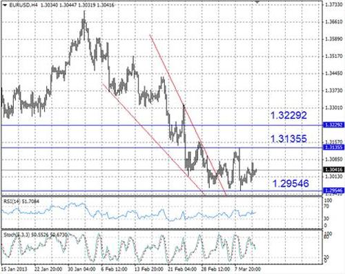 EUR/USD технический анализ - пара продолжает консолидироваться близ отметки 1,30