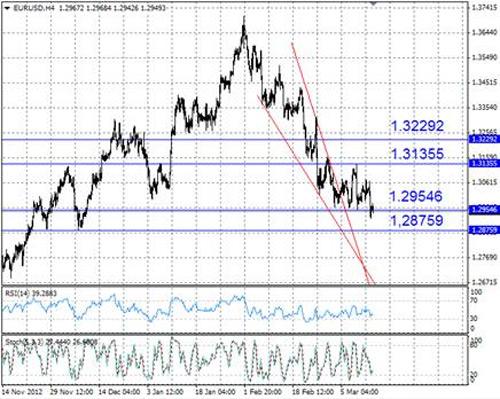 EUR/USD технический анализ - пара EUR/USD пробила поддержку 1,295, и следующей целью для снижения может стать уровень 1,288