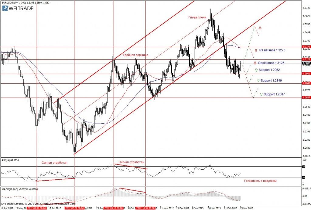 Прогноз по EUR/USD на неделю (18.03.13 - 22.03.13) - дневной график (D1)