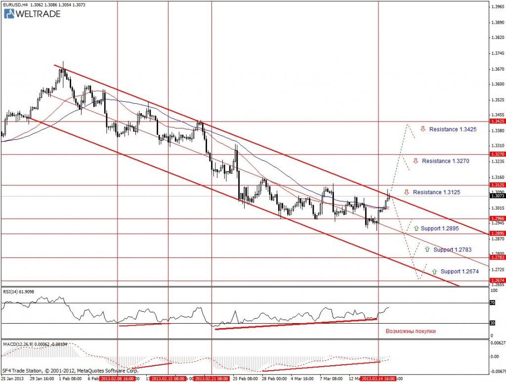 Прогноз по EUR/USD на неделю (18.03.13 - 22.03.13) - четырех часовой график (H4)