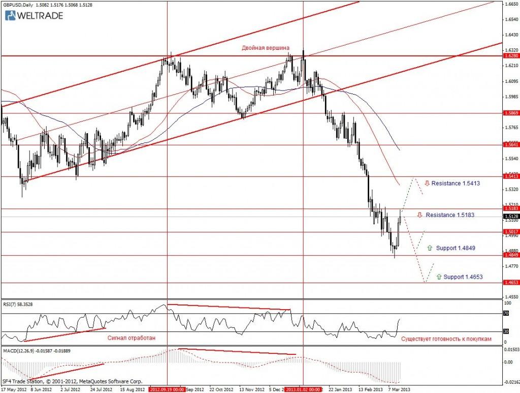 Прогноз по GBP/USD на неделю (18.03.13 - 22.03.13) - дневной график (D1)