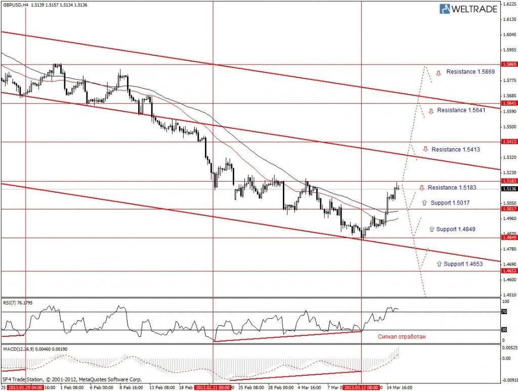 Прогноз по GBP/USD на неделю (18.03.13 - 22.03.13) - четырех часовой график (H4)