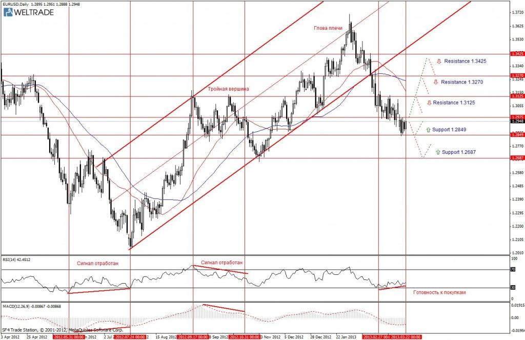Прогноз по EUR/USD на неделю (25.03.13 - 29.03.13) - дневной график (D1)