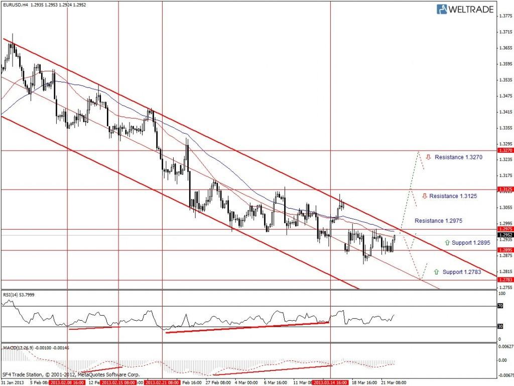 Прогноз по EUR/USD на неделю (25.03.13 - 29.03.13) - четырех часовой график (H4)