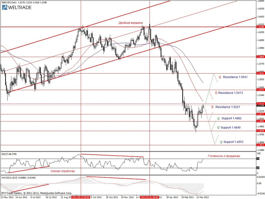 Прогноз по GBP/USD на неделю (25.03.13 - 29.03.13) - дневной график (D1)