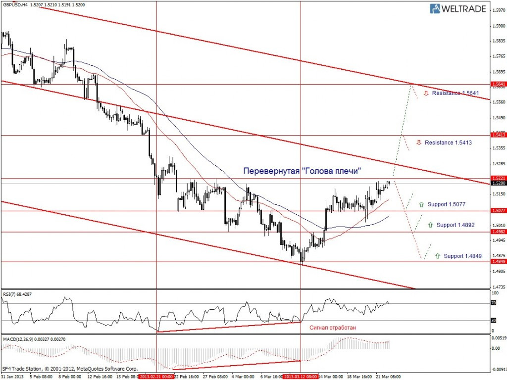 Прогноз по GBP/USD на неделю (25.03.13 - 29.03.13) - четырех часовой график (H4)
