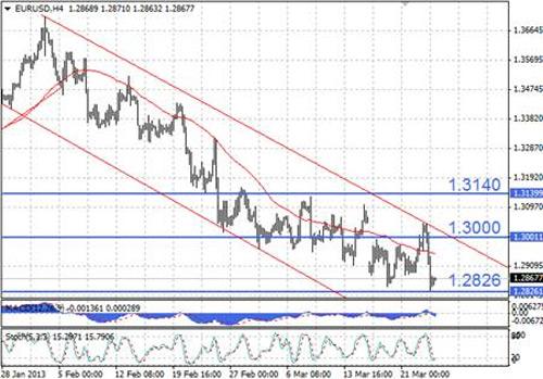 EUR/USD технический анализ - в ближайшие часы наиболее вероятно консолидационное движение возле уровня 1,29