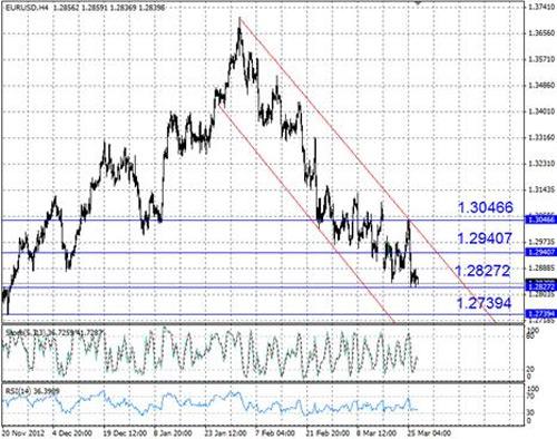EUR/USD технический анализ - пара EUR/USD продолжает движение в пределах нисходящего канала
