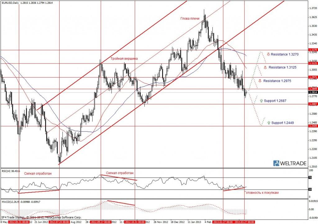 Прогноз по EUR/USD на неделю (01.04.13 - 05.04.13) - дневной график (D1)