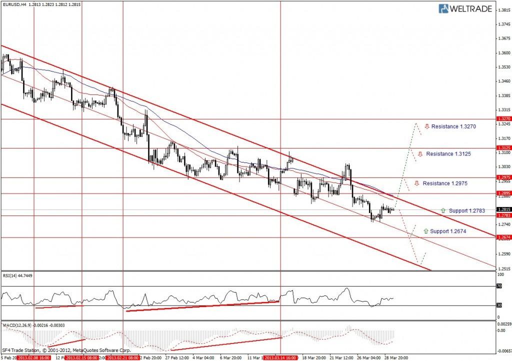 Прогноз по EUR/USD на неделю (01.04.13 - 05.04.13) - четырех часовой график (H4)
