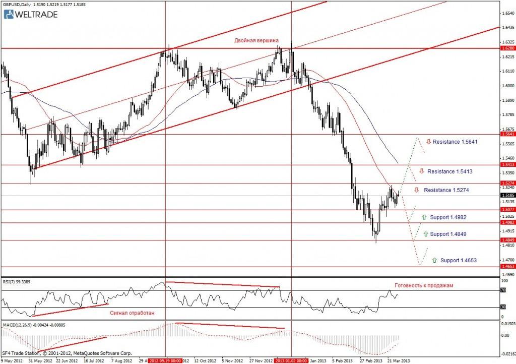 Прогноз по GBP/USD на неделю (01.04.13 - 05.04.13) - дневной график (D1)