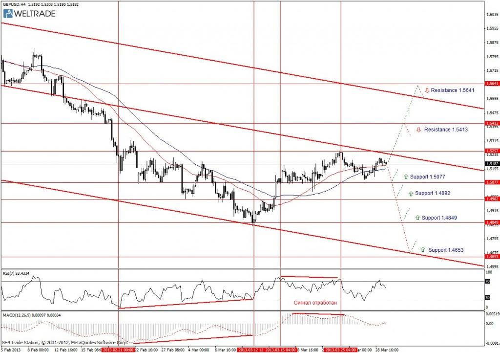 Прогноз по GBP/USD на неделю (01.04.13 - 05.04.13) - четырех часовой график (H4)