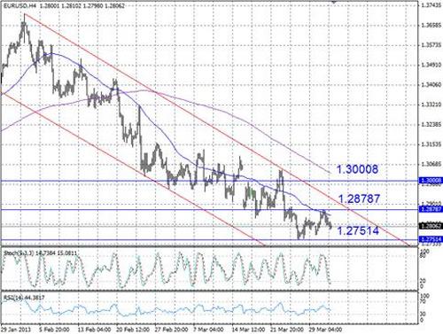 EUR/USD технический анализ - пара EUR/USD продолжает торговаться в понижательном канале, который сформировался в начале февраля
