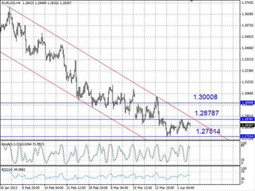 EUR/USD технический анализ - пара EUR/USD продолжает торговаться в пределах понижательного канала
