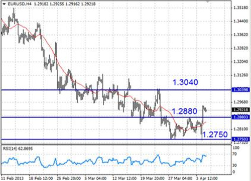 EUR/USD технический анализ - техническая картина предполагает рост до отметки 1,3040