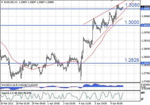 EUR/USD технический анализ - на часовом графике EUR/USD курс продолжает двигаться в пределах восходящего клина