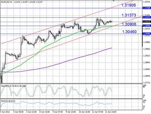 EUR/USD технический анализ - пара EUR/USD с начала апреля торгуется в пределах восходящего канала