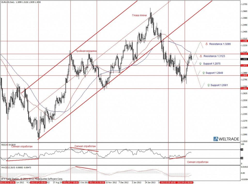 Прогноз по EUR/USD на неделю (15.04.13 - 19.04.13) - дневной график (D1)