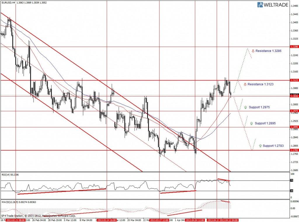 Прогноз по EUR/USD на неделю (15.04.13 - 19.04.13) - четырех часовой график (H4)