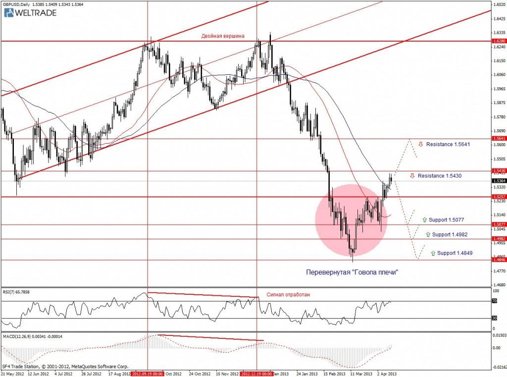 Прогноз по GBP/USD на неделю (15.04.13 - 19.04.13) - дневной график (D1)