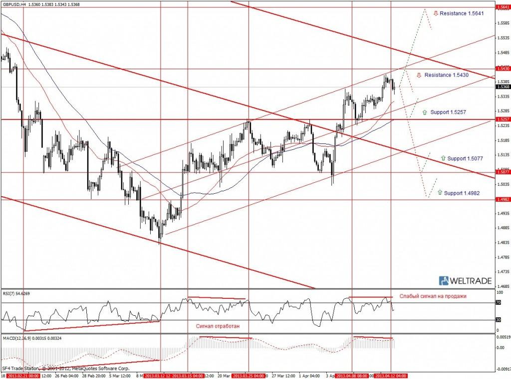 Прогноз по GBP/USD на неделю (15.04.13 - 19.04.13) - четырех часовой график (H4)