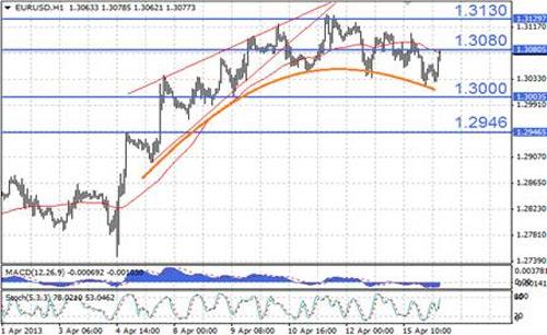 EUR/USD технический анализ - на часовом графике продолжается формирование округлой вершины, предполагающей существенный потенциал снижения