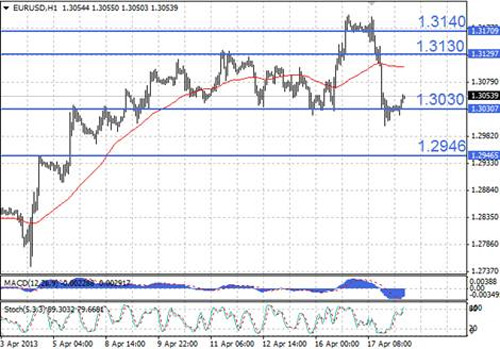 EUR/USD технический анализ - для определения дальнейшего направления торгов стоит дождаться дополнительных сигналов