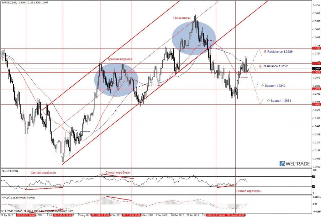 Прогноз по EUR/USD на неделю (22.04.13 - 26.04.13) - дневной график (D1)