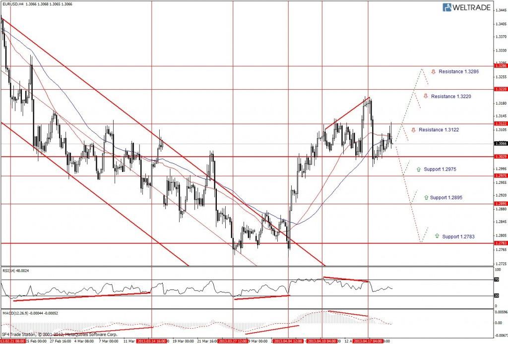 Прогноз по EUR/USD на неделю (22.04.13 - 26.04.13) - четырех часовой график (H4)