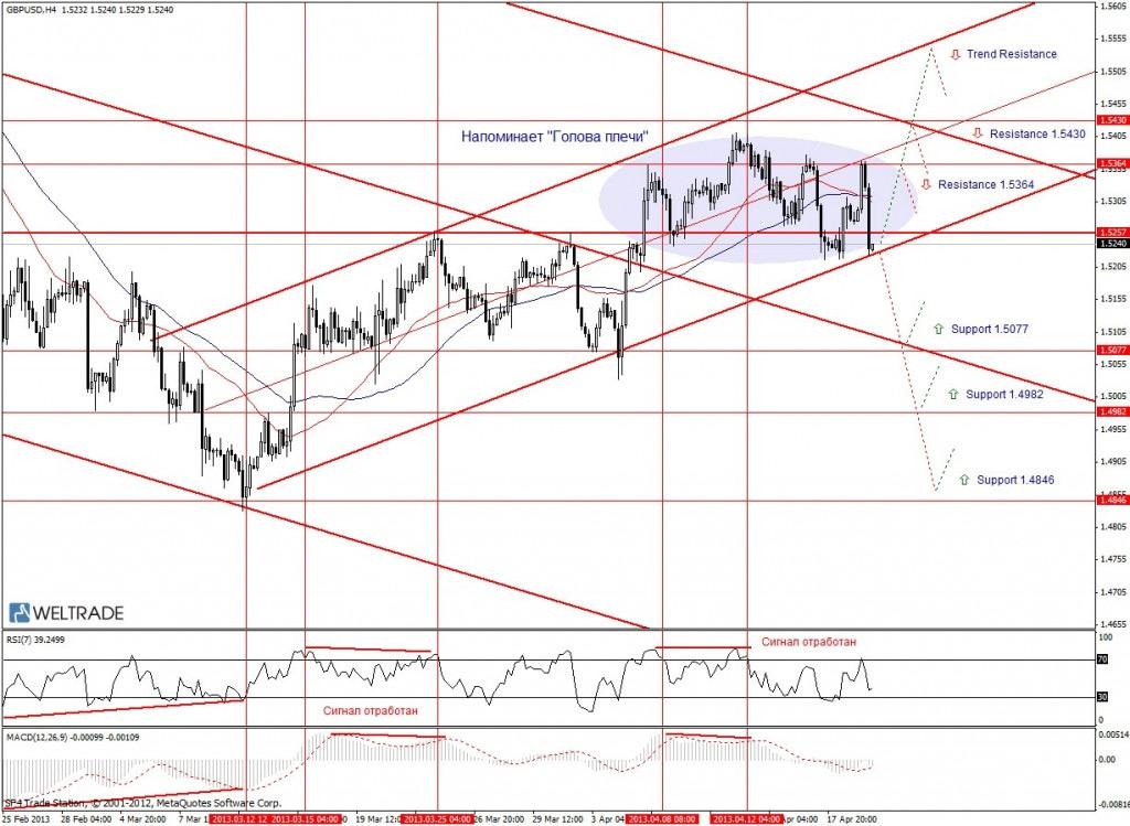 Прогноз по GBP/USD на неделю (22.04.13 - 26.04.13) - четырех часовой график (H4)