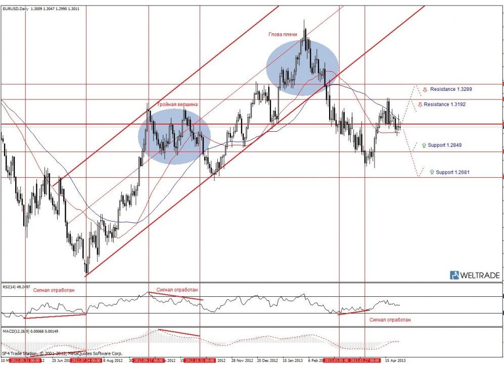 Прогноз по EUR/USD на неделю (29.04.13 - 03.05.13) - дневной график (D1)