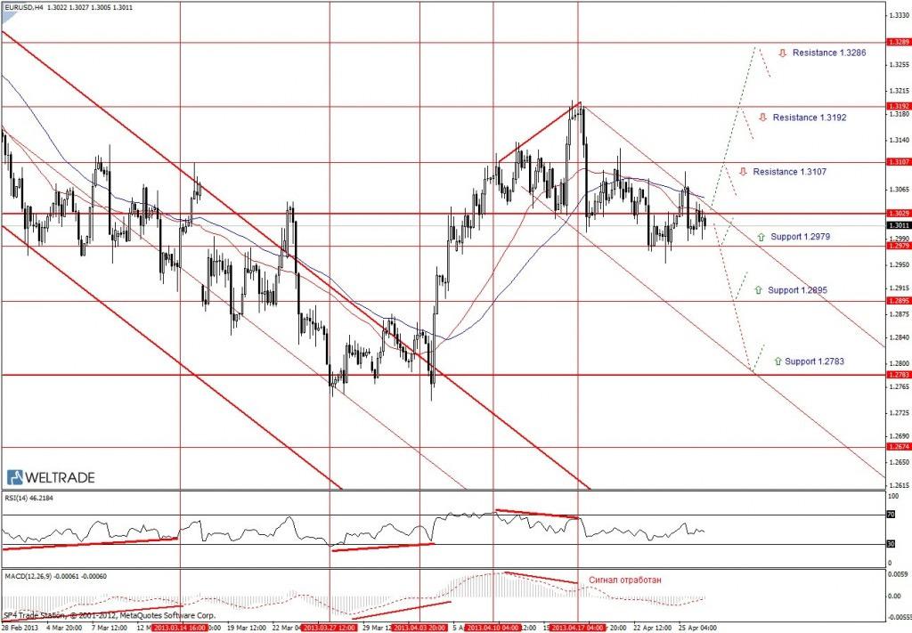 Прогноз по EUR/USD на неделю (29.04.13 - 03.05.13) - четырех часовой график (H4)