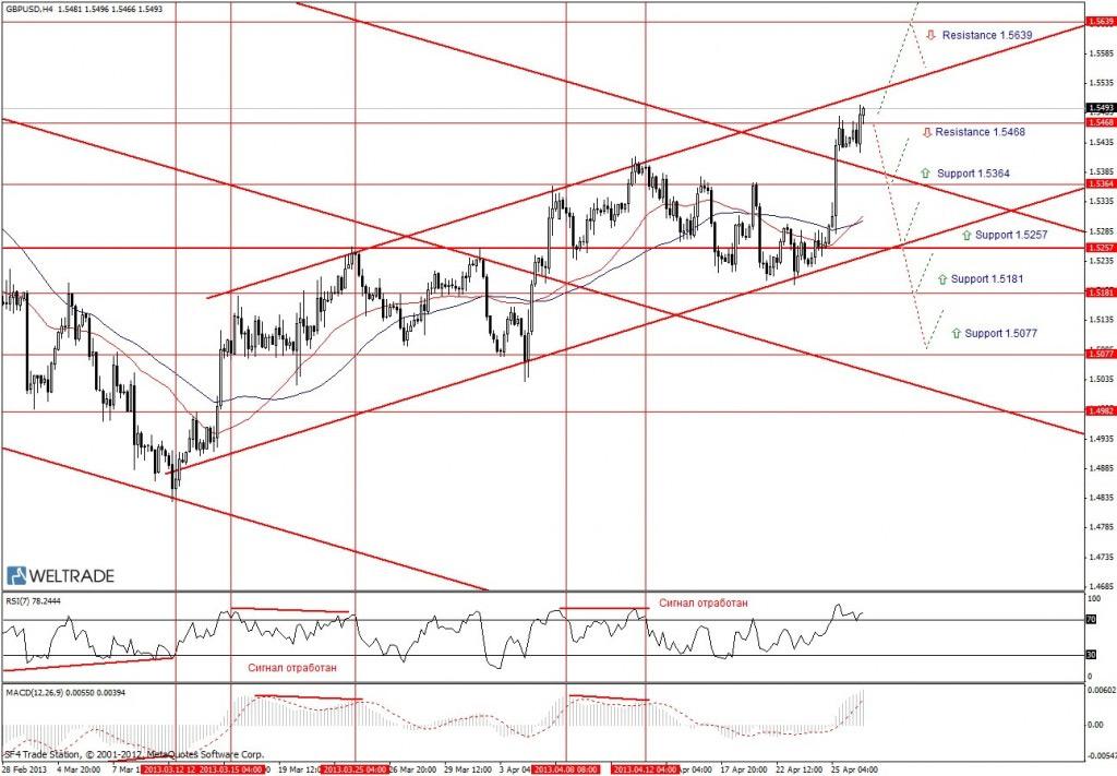 Прогноз по GBP/USD на неделю (29.04.13 - 03.05.13) - четырех часовой график (H4)