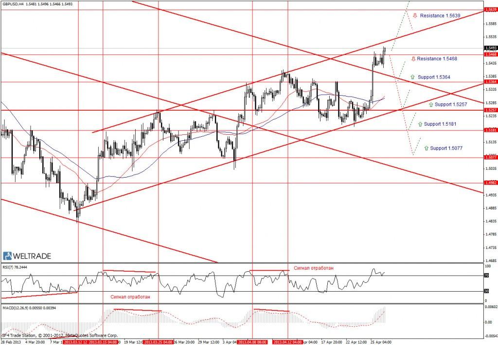 Прогноз по GBP/USD на неделю (06.05.13 - 10.05.13) - четырех часовой график (H4)