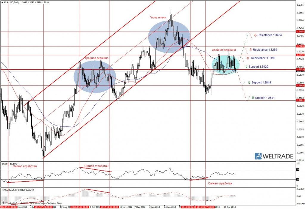 Прогноз по EUR/USD на неделю (10.05.13 - 17.05.13) - дневной график (D1)