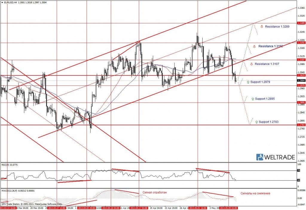 Прогноз по EUR/USD на неделю (10.05.13 - 17.05.13) - четырех часовой график (H4)