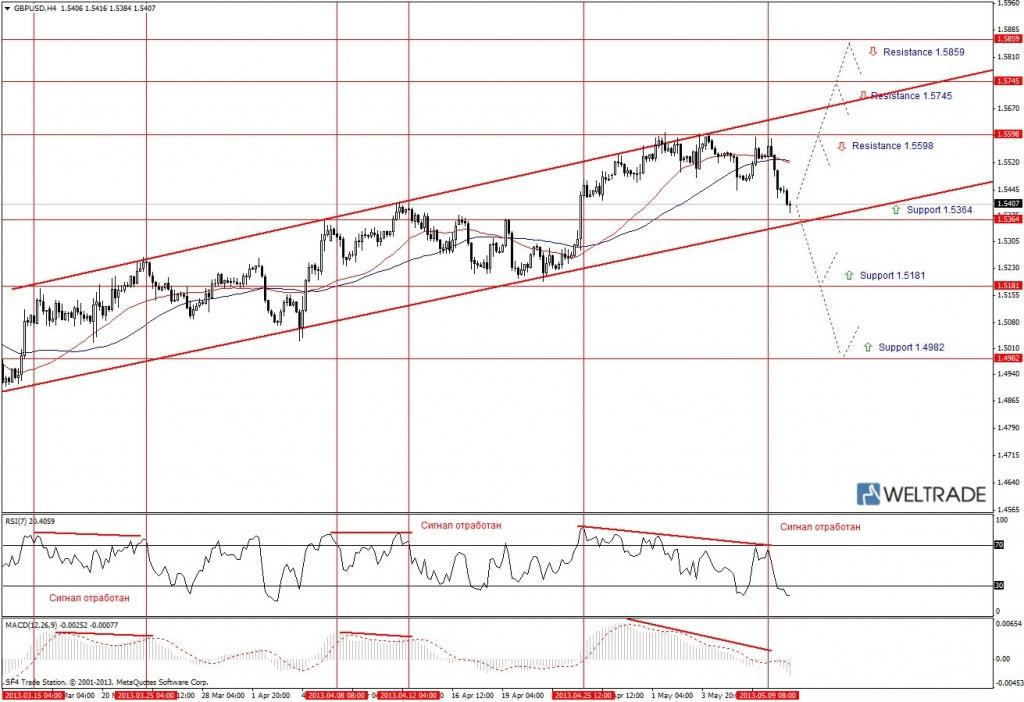 Прогноз по GBP/USD на неделю (10.05.13 - 17.05.13) - четырех часовой график (H4)
