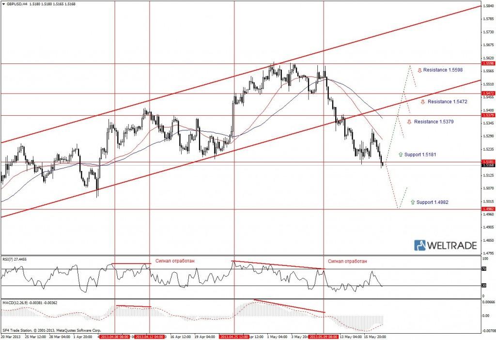 Прогноз по GBP/USD на неделю (20.05.13 - 24.05.13) - четырех часовой график (H4)