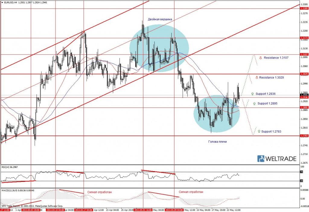 Прогноз по EUR/USD на неделю (27.05.13 - 31.05.13) - четырех часовой график (H4)