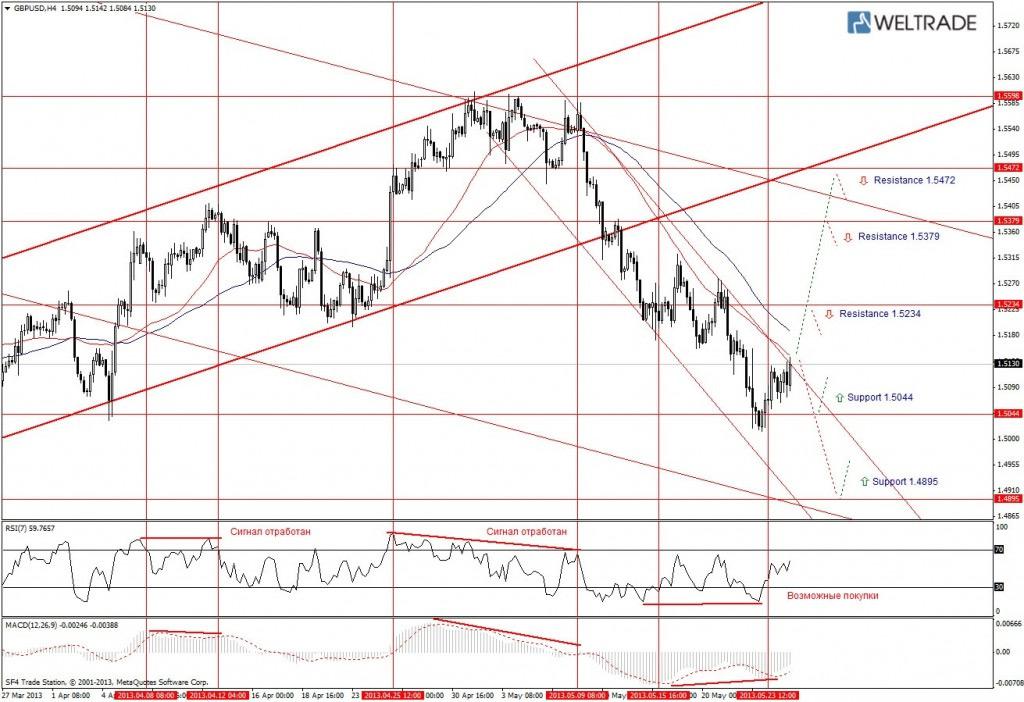Прогноз по GBP/USD на неделю (27.05.13 - 31.05.13) - четырех часовой график (H4)
