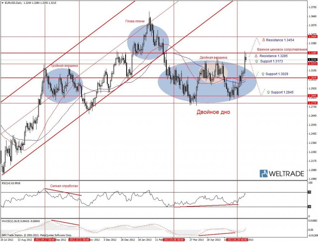 Прогноз по EUR/USD на неделю (10.06.13 - 14.06.13) - дневной график (D1)
