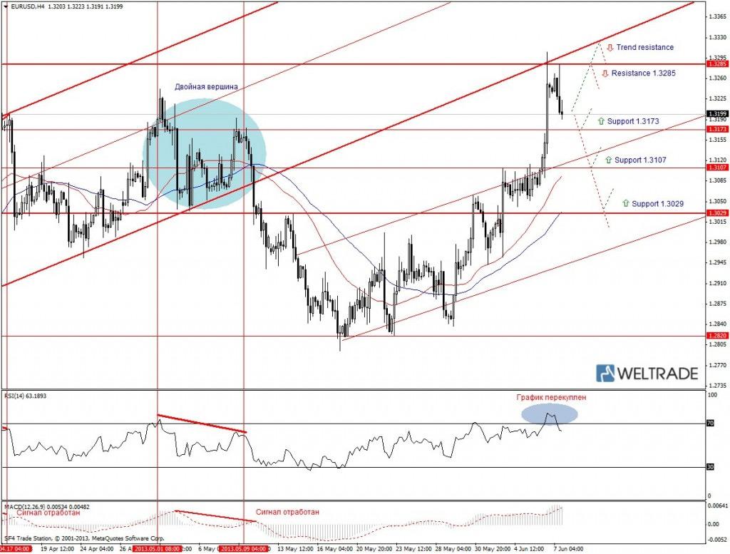 Прогноз по EUR/USD на неделю (10.06.13 - 14.06.13) - четырех часовой график (H4)