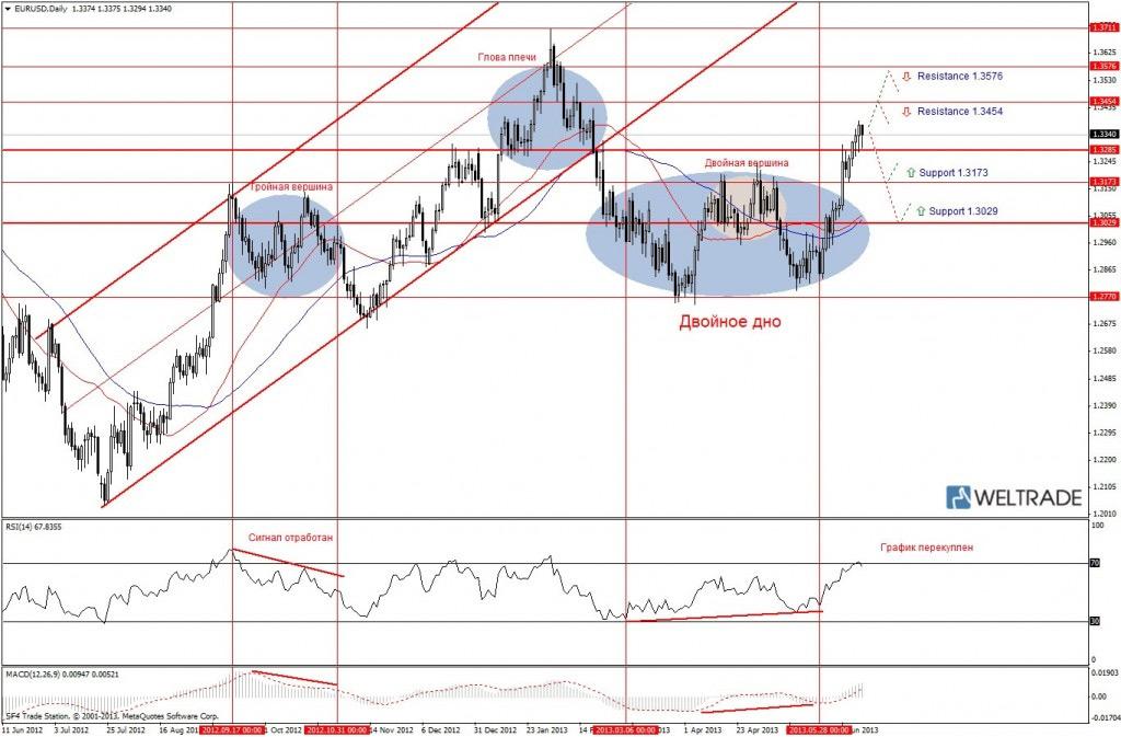 Прогноз по EUR/USD на неделю (17.06.13 - 21.06.13) - дневной график (D1)