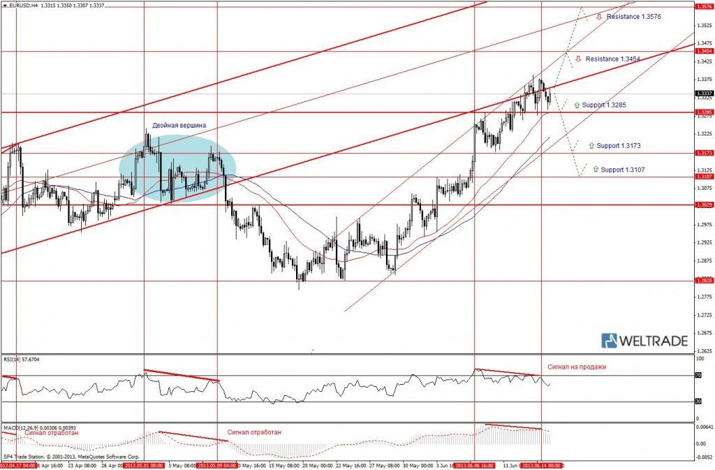 Прогноз по EUR/USD на неделю (17.06.13 - 21.06.13) - четырех часовой график (H4)