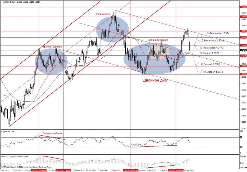 Прогноз по EUR/USD на неделю (24.06.13 - 28.06.13) - дневной график (D1)