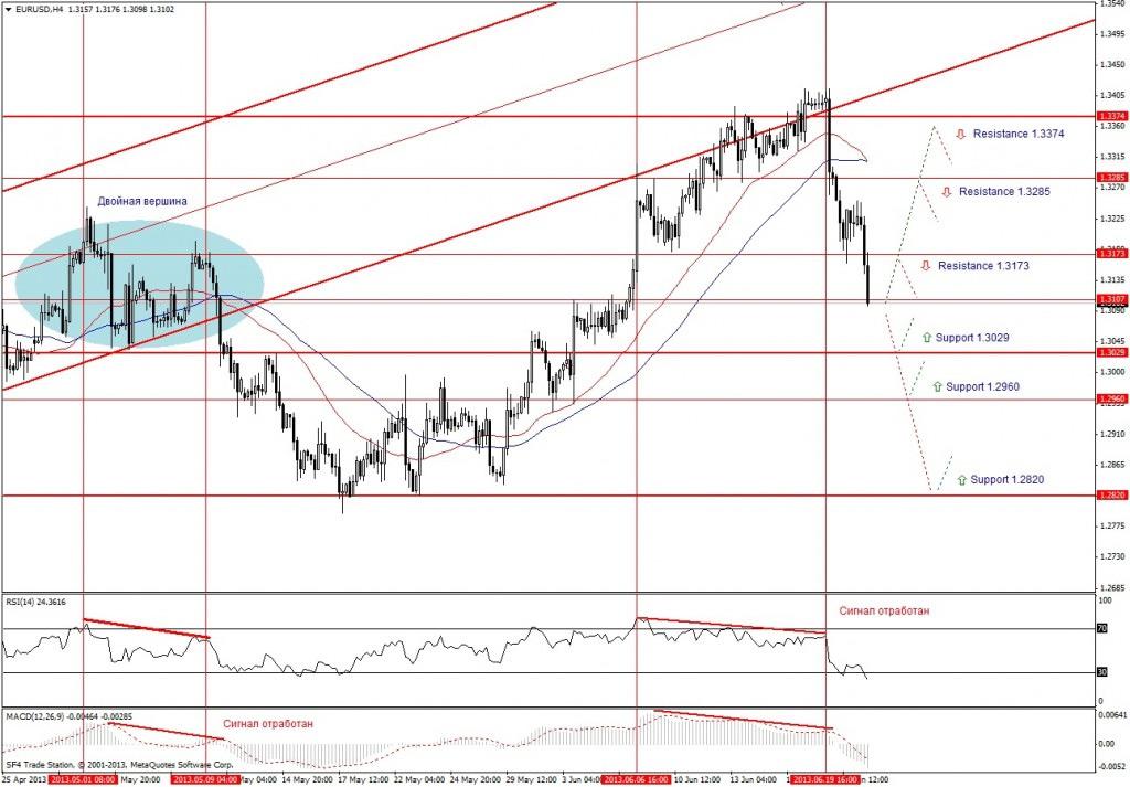 Прогноз по EUR/USD на неделю (24.06.13 - 28.06.13) - четырех часовой график (H4)