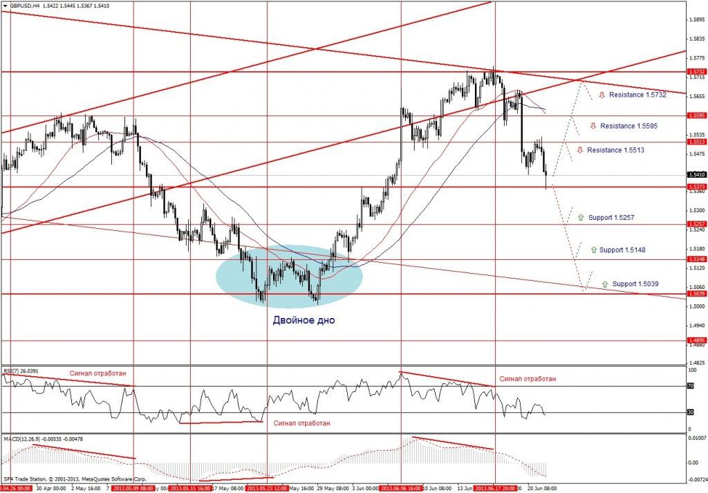 Прогноз по GBP/USD на неделю (24.06.13 - 28.06.13) - четырех часовой график (H4)