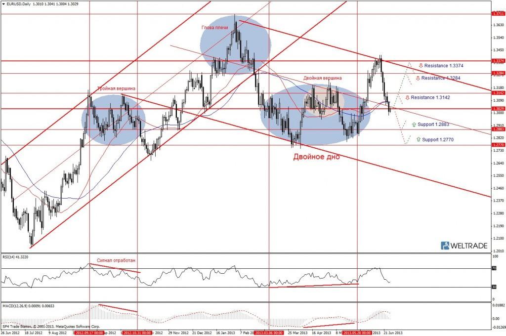Прогноз по EUR/USD на неделю (01.07.13 - 05.07.13) - дневной график (D1)